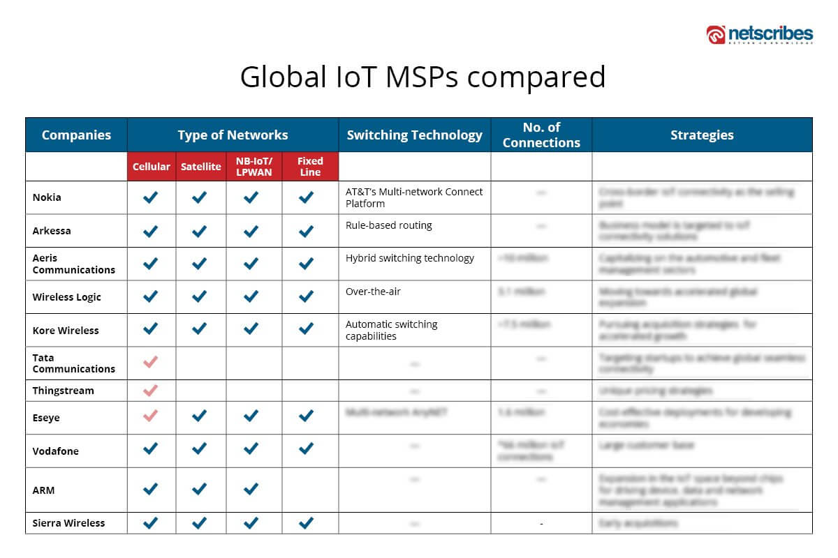 global IoT managed services providers compared