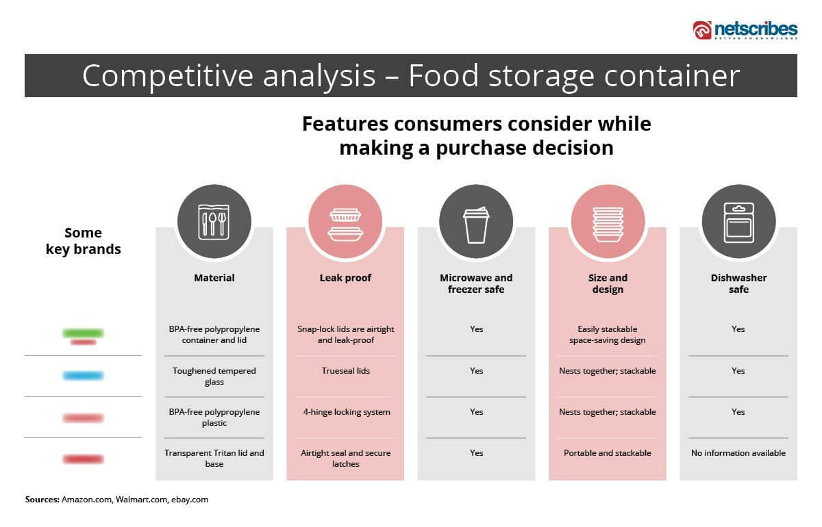 content competitive analysis