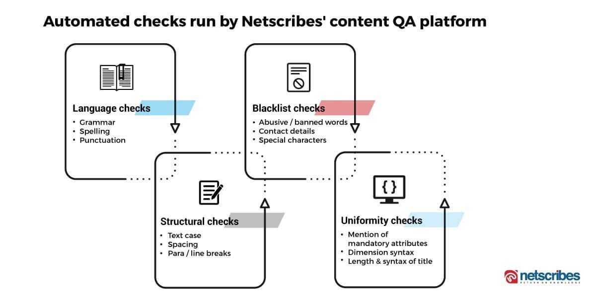 Automated content QA platform