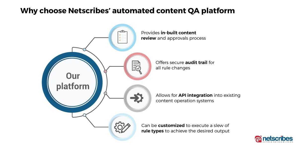 Netscribes-Automated content QA platform