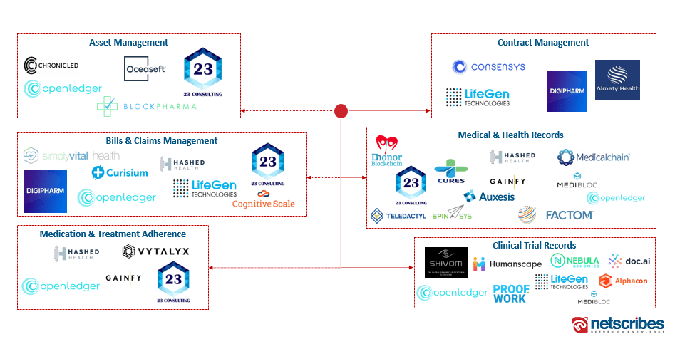 blockchain healthcare startups ecosystem