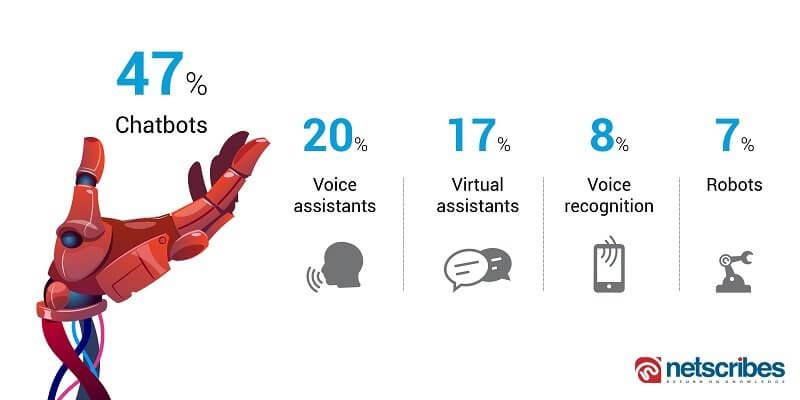 top applications of conversational AI