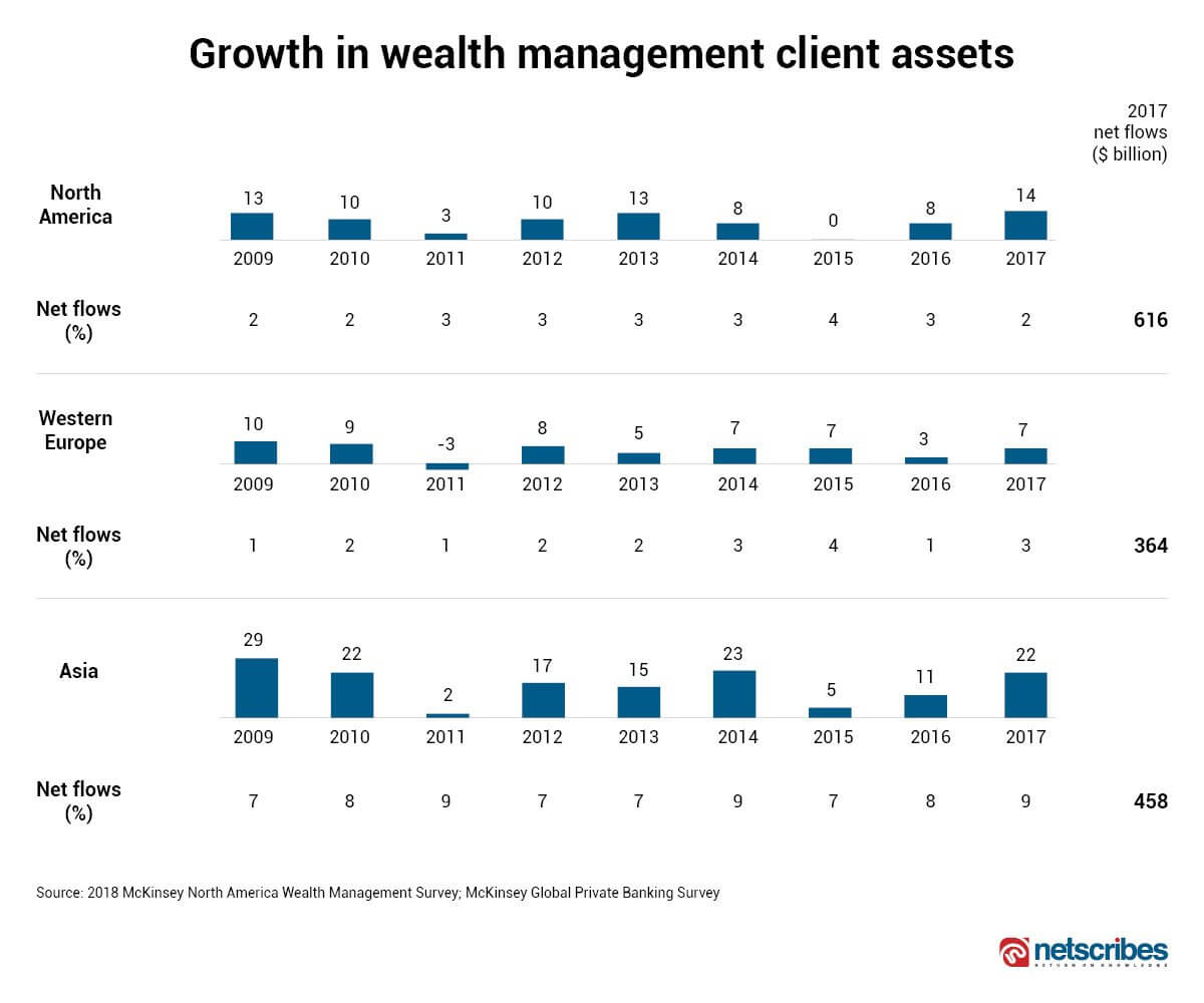 Growth in the asset management industry