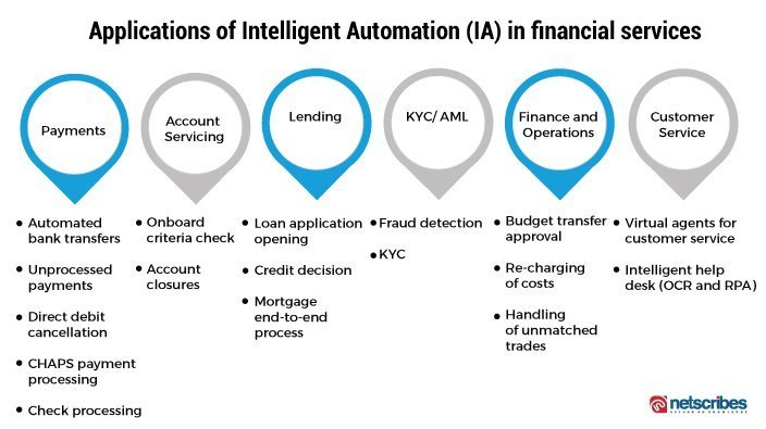Applications of intelligent automation in financial services