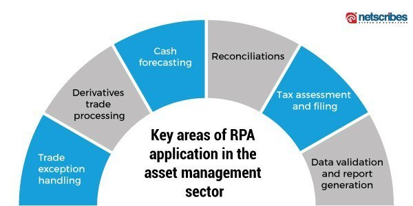rpa in asset managment