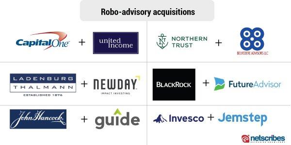 robo advisory acquisitions