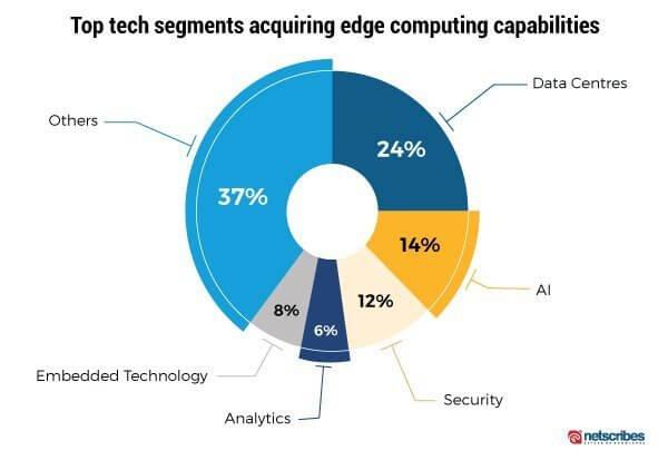 top tech segments acquiring edge computing capabilities