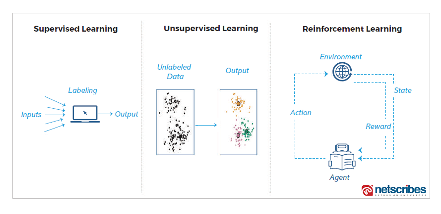 difference between supervised, unsupervised and reinforcement learning