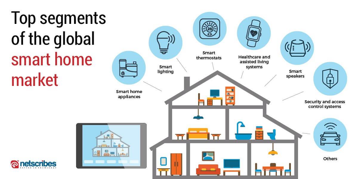 top segments of global smart home market