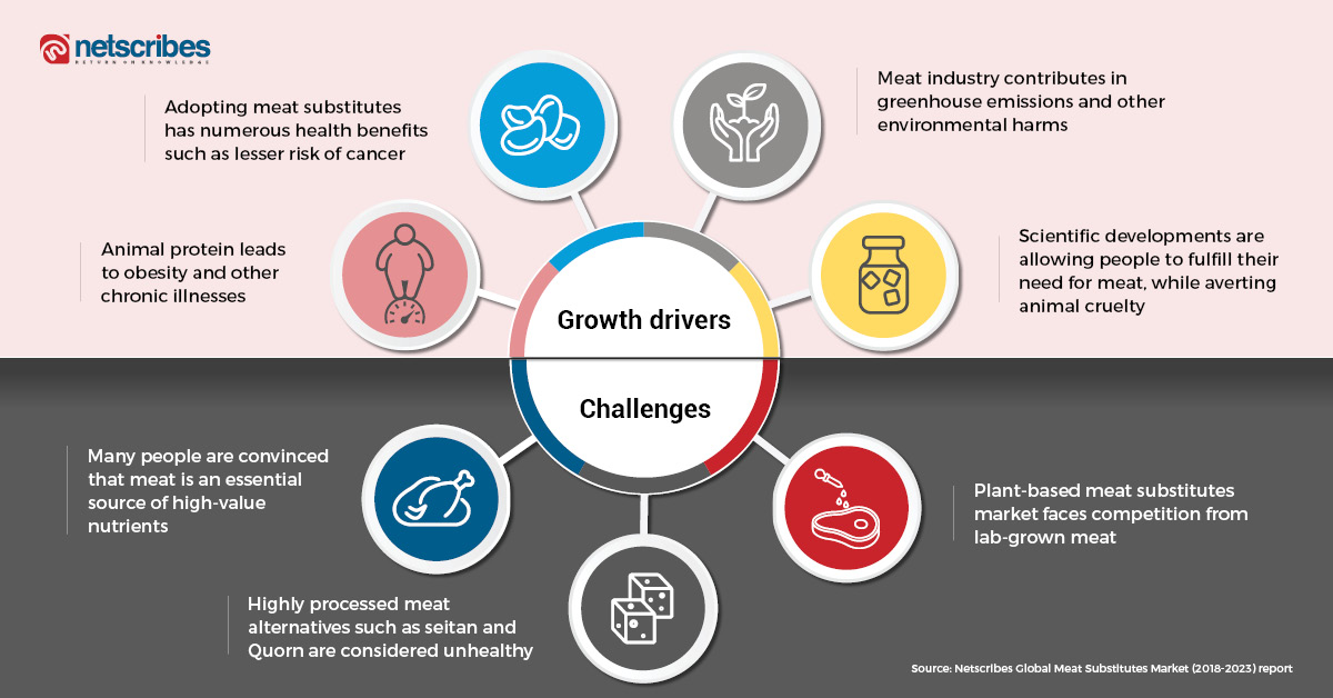Growth drivers and challenges of the global meat substitutes market