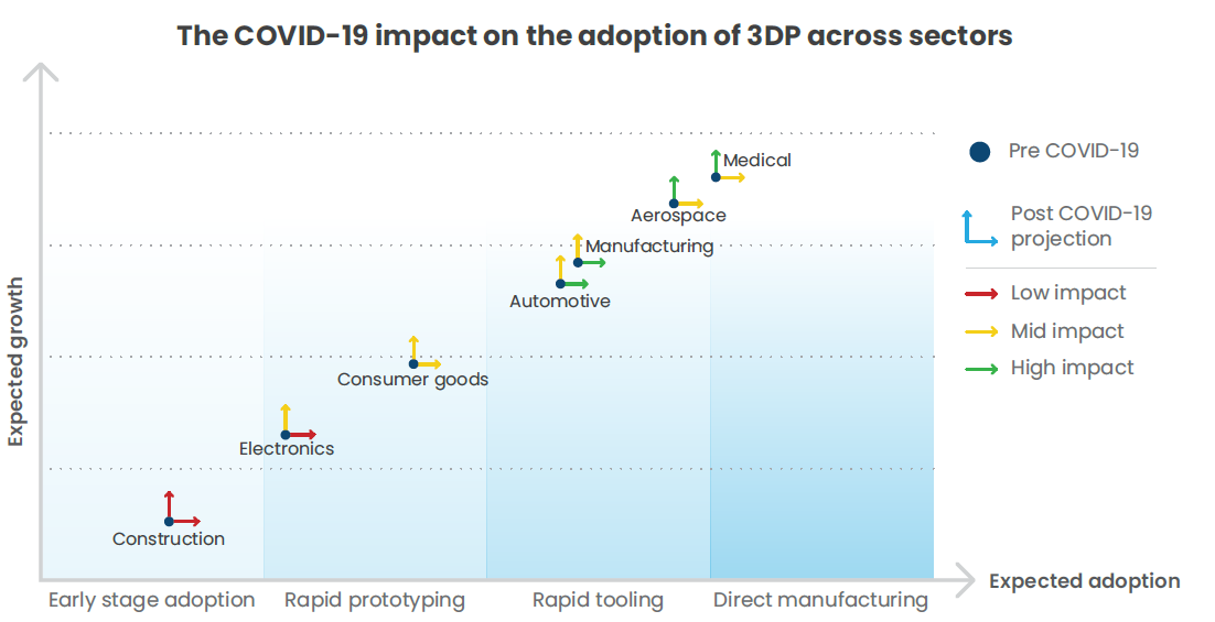 3DP adoption across sectors duirng COVID-19