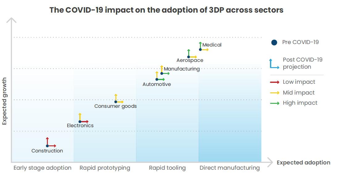 3DP adoption across sectors duirng COVID-19