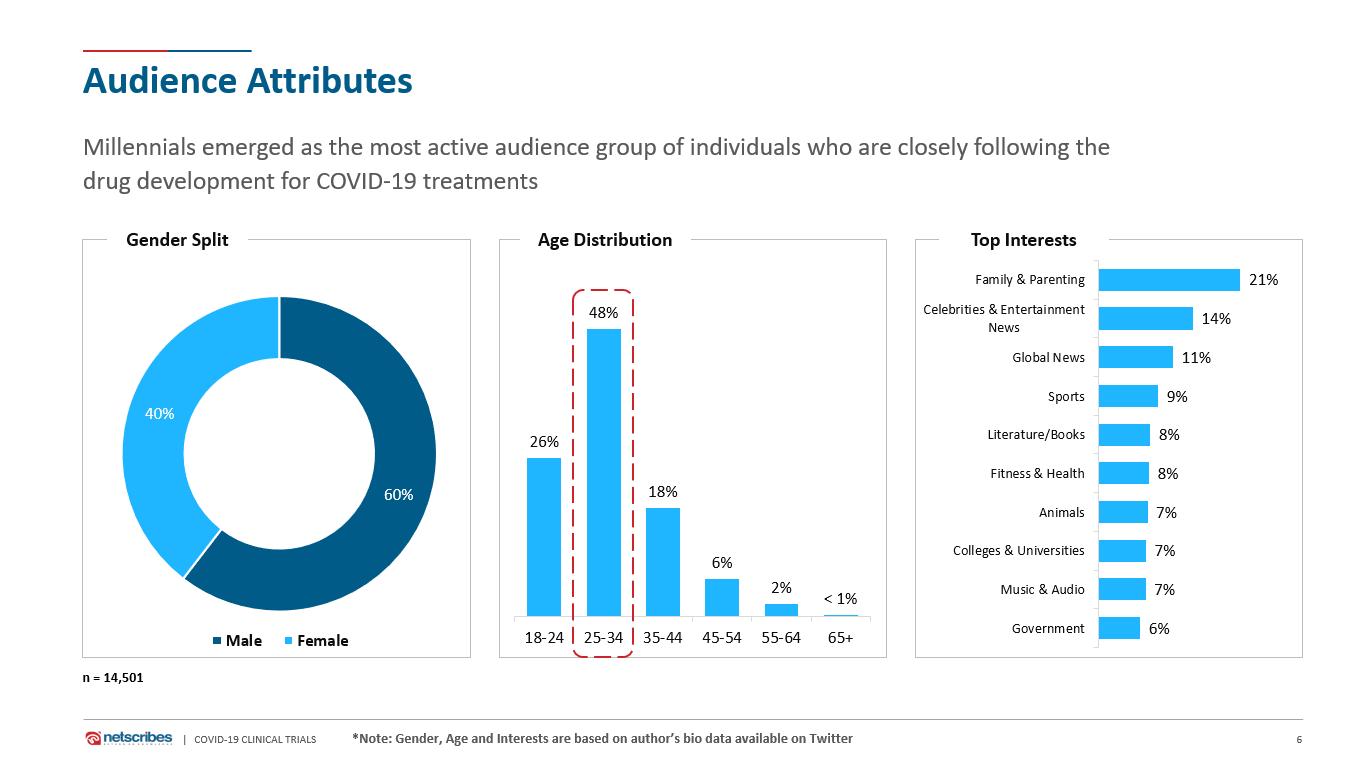 covid-19 content consumption audience