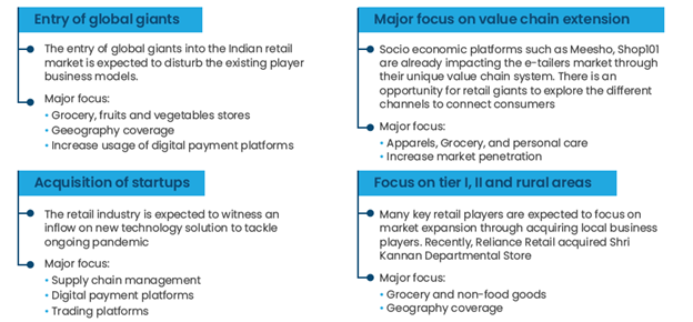 Changing business model of the Indian retail industry