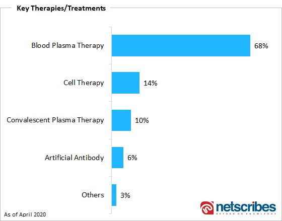 covid-19 key therapies