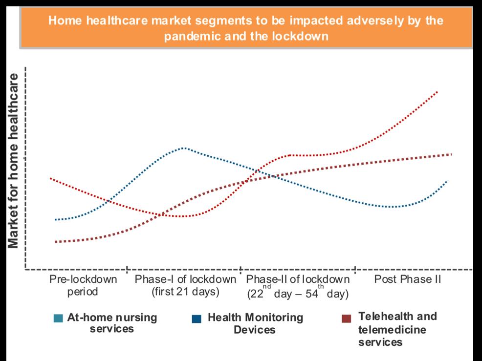 Home healthcare market segments graph