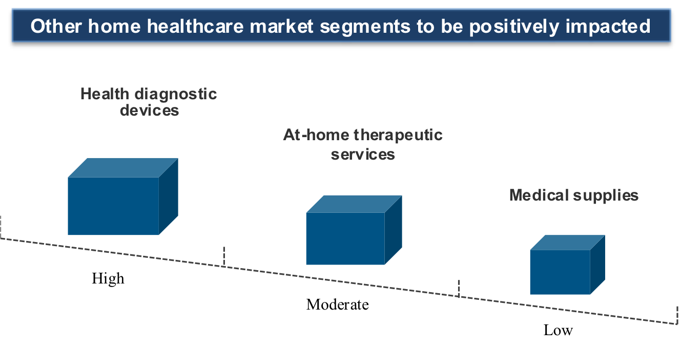 Impact on other home healthcare market segments
