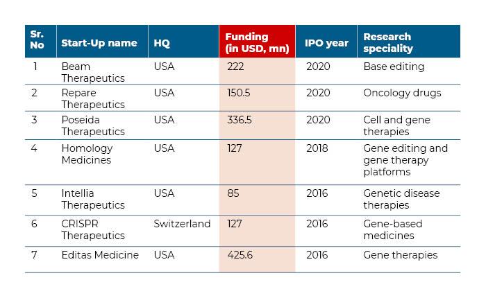 CRISPR startups which went public