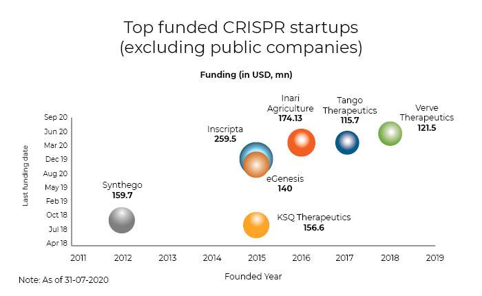 Top-Funded CRISPR Startups
