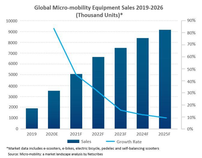 Micro-mobility COVID-19 Impact