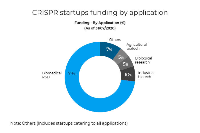 CRISPR startup funding by applications