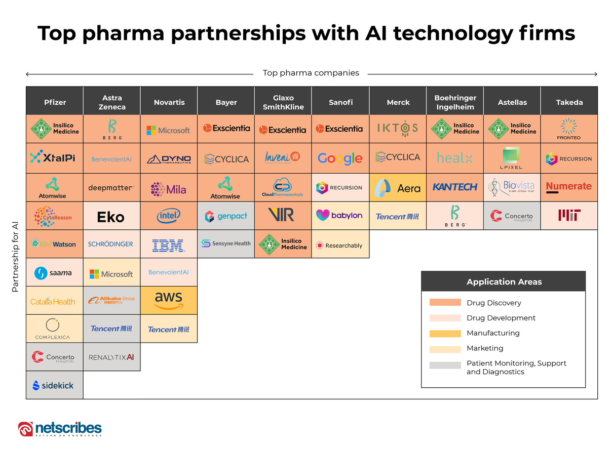 Firms forming partnerships for using AI in pharma applications