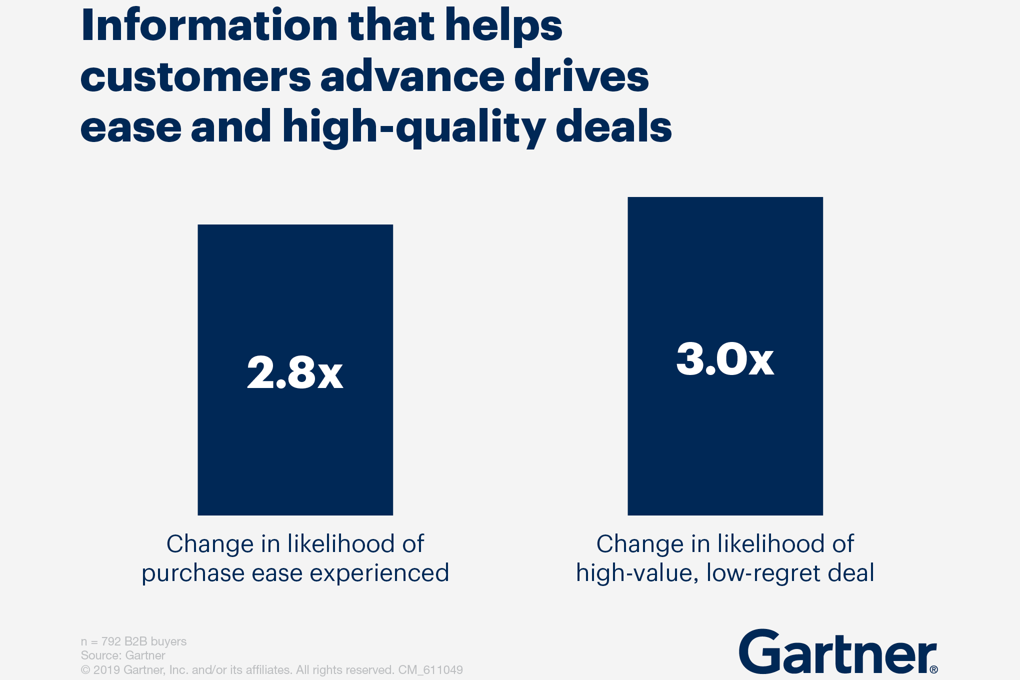 Information that helps customers advance drives high quality deals