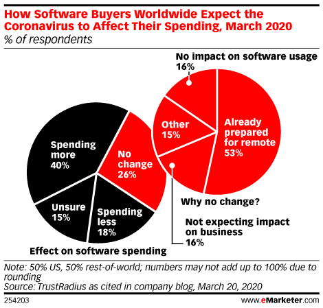 How software buyers worldwide expect COVID-19 to affect their spending