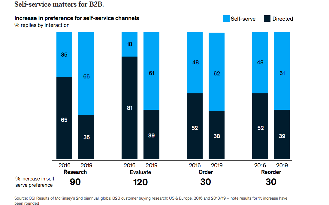 Self service matters for B2B- McKinsey Report