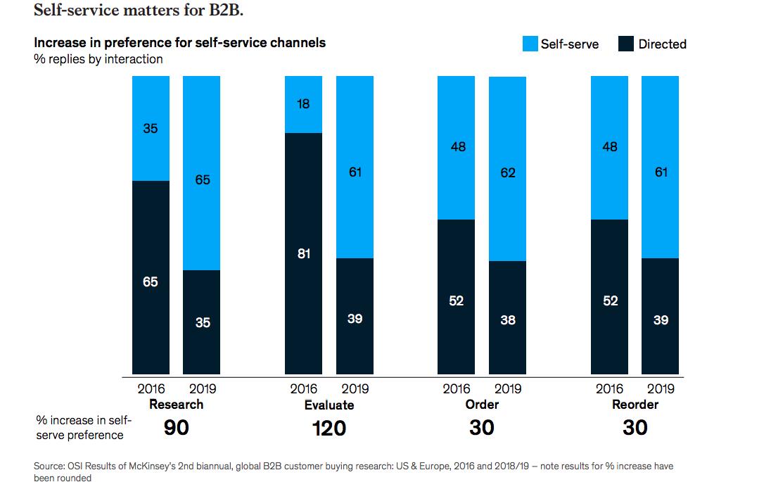 Self service matters for B2B- McKinsey Report