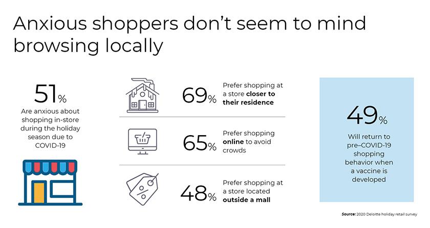 Holiday Shopping Predictions Shopping locally