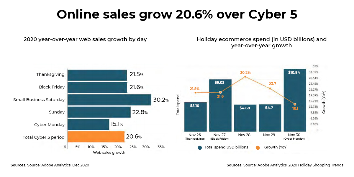 Online sales Cyber Week