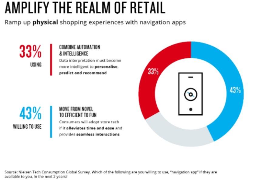 Nielsen Tech Consumption survey