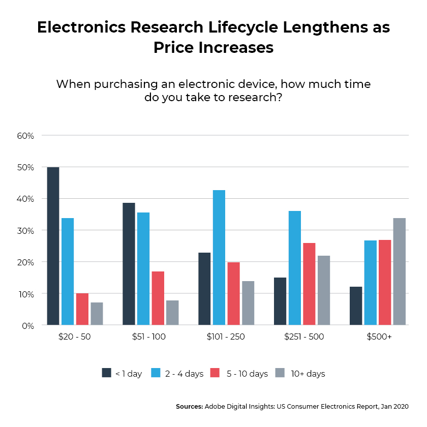 Purchase drivers_electronics buying