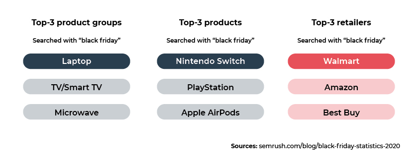 Search-2020-electronics-buying-behavior