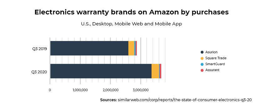 Warranty-brands_consumer-electronics