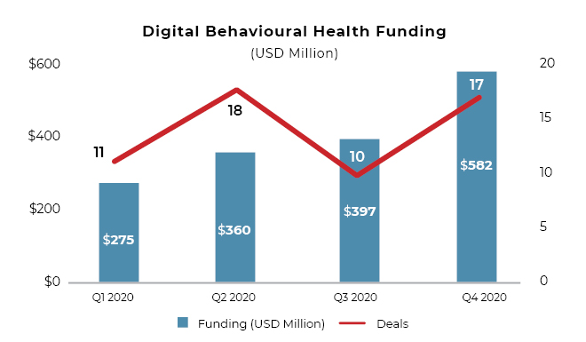 Digital behavioral health funding