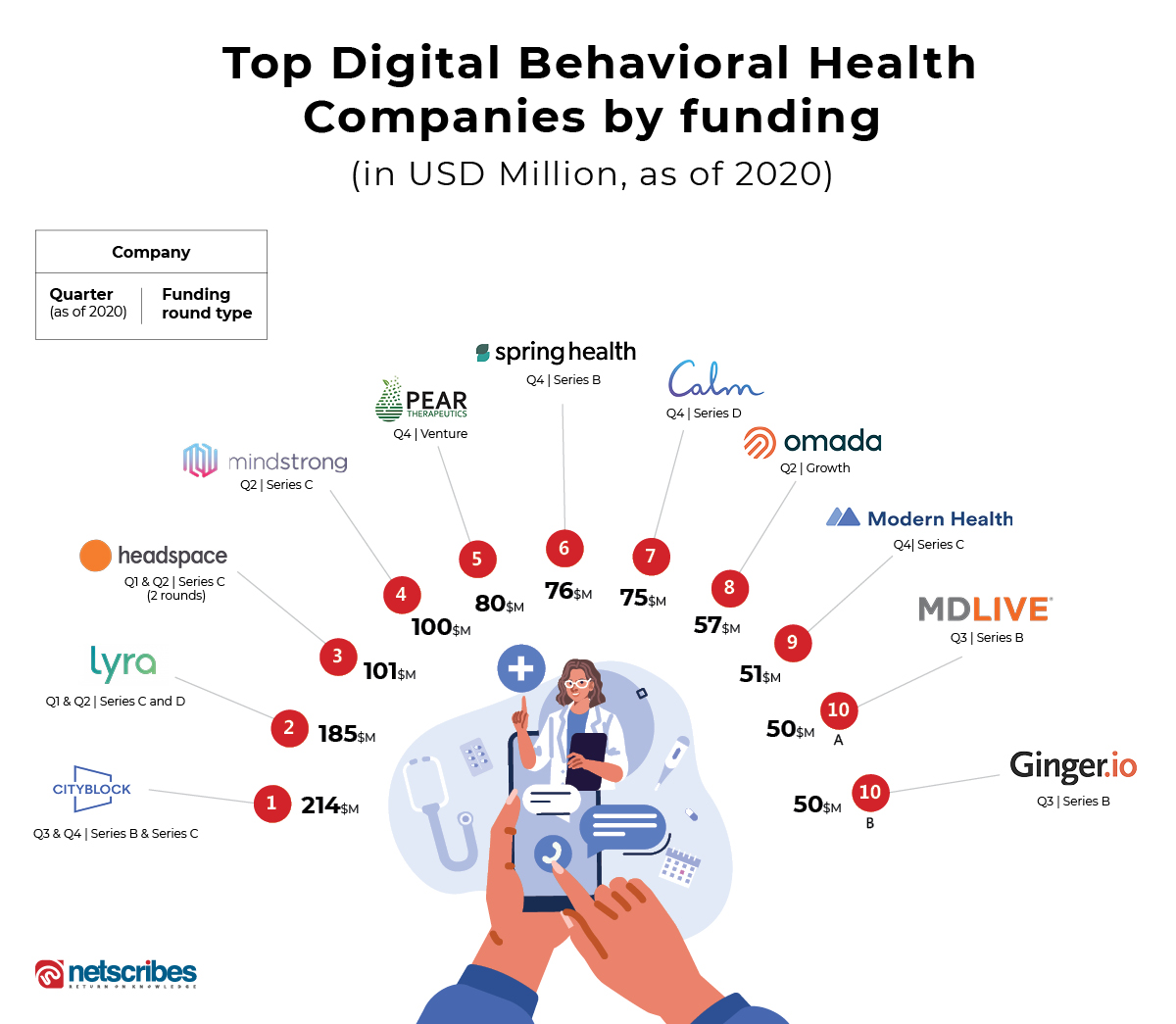 Top funded digital behavioral health companies