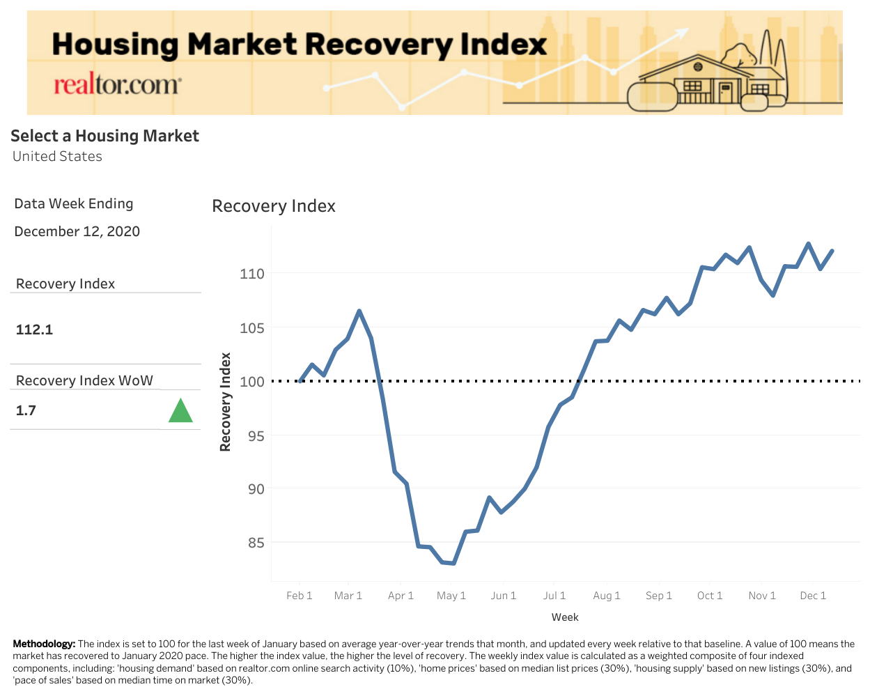 Housing Recovery Index- US market trends and forecasts 2021