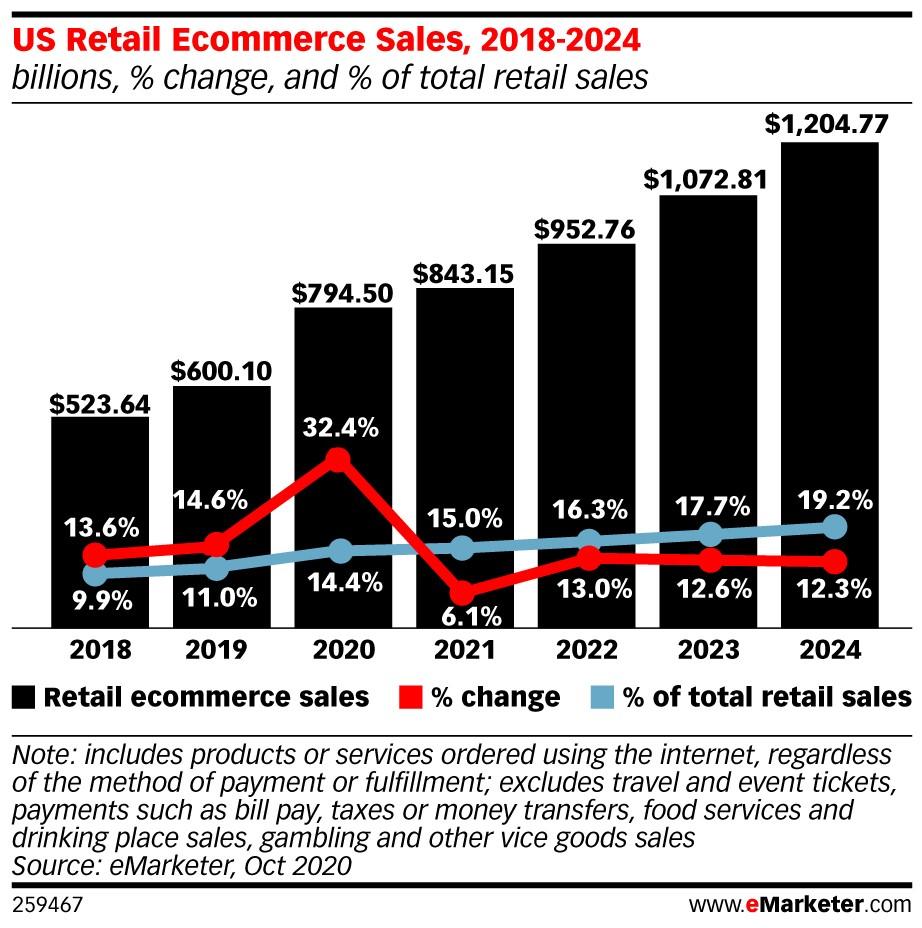 US Retail Ecommerce sales 2018-2024