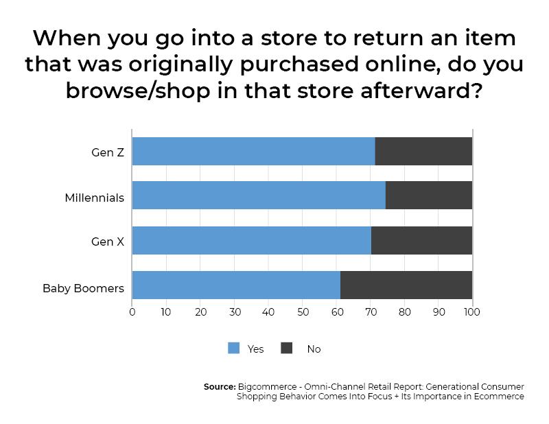 B2C e-commerce trends