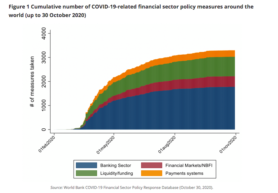 covid-19 related financial sector policy measures around the world