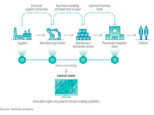 pharma trends supply chain