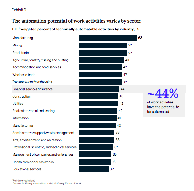 Automation potential by sector- insurance industry trends
