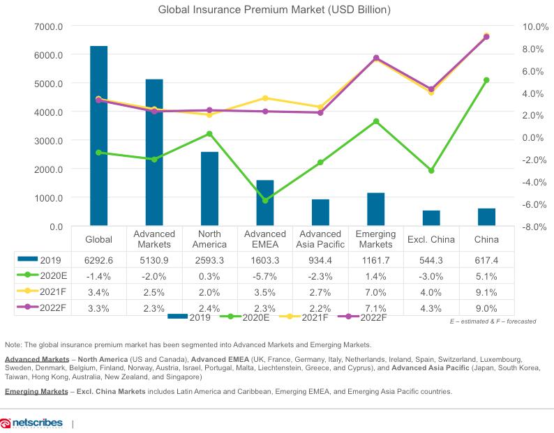 global insurance premium market growth rate- netscribes