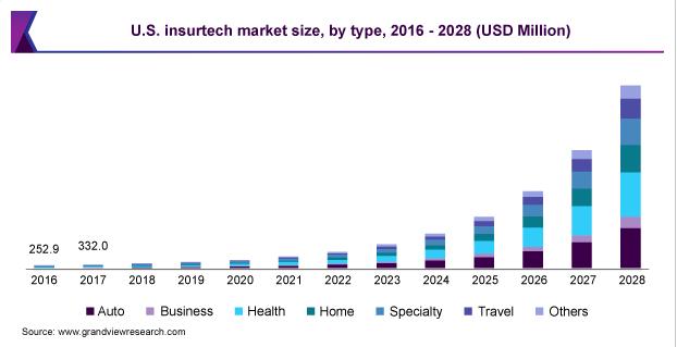 US insurtech market size