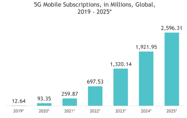 Global 5G mobile subscriptions- TMT Trends to watch for in 2021
