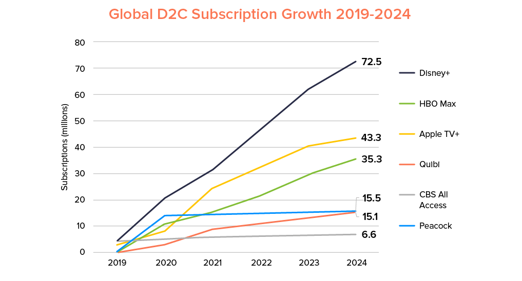 Global D2C Subscription growth 2019-24- TMT Trends to watch for in 2021