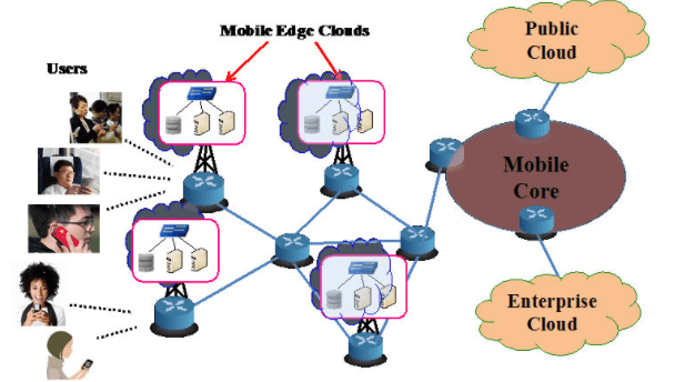 mobile edge clouds- TMT Trends to watch for in 2021