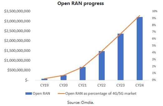 Open RAN Progress